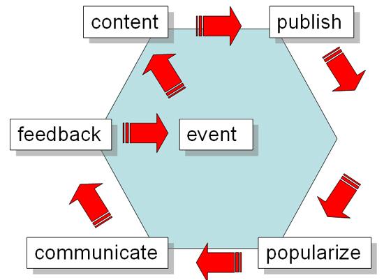 web-process